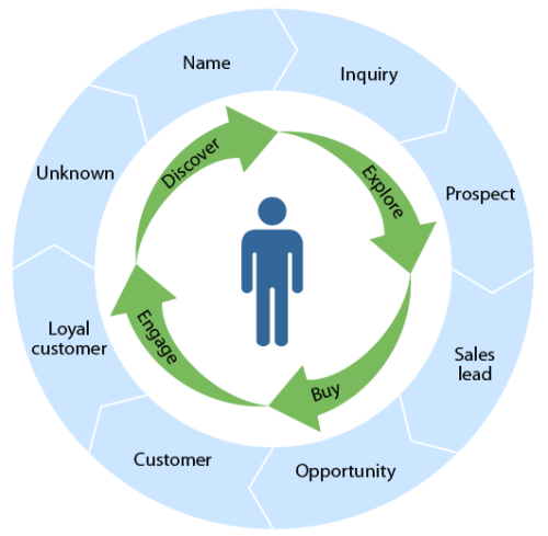 buyer lifecycle