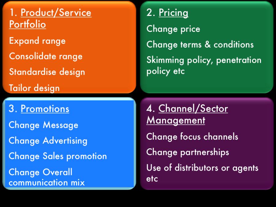 develop marketing streategies essay