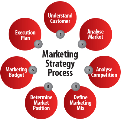 Develop marketing strategy examples powerful marketing for Sales marketing tactics