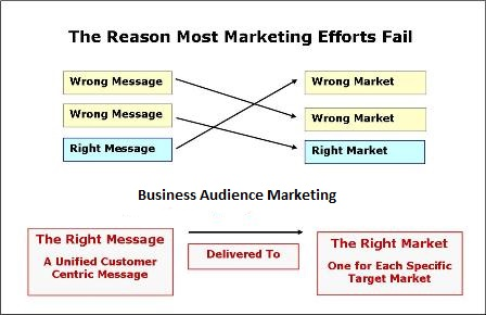 business audience marketing