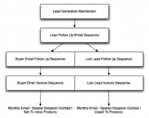 lead nurture sequence
