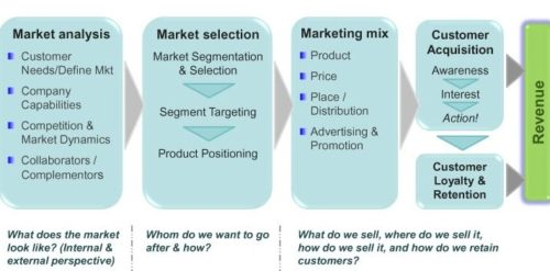 strategic marketing framework