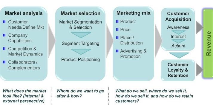 strategic marketing framework